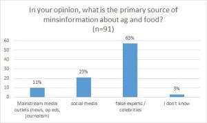 primary source of misinfo